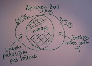 Requirements Based Testing Venn Diagram
