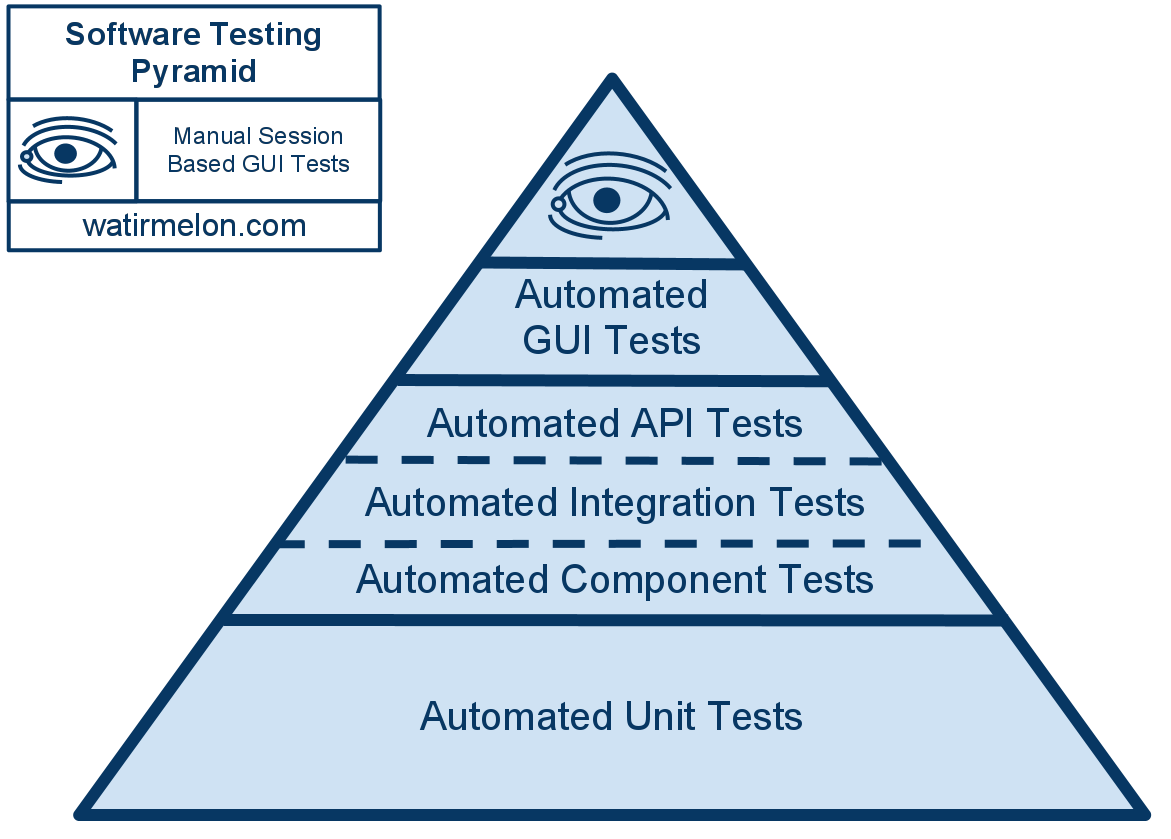 software testing pyramid