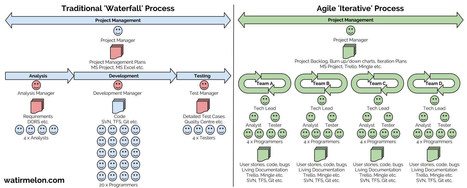 structural functionalist perspective of the aging process Theories of aging vicki notes theory the student of aging recognizes that gerontology is the scientific study of the aging process in other words, the transcription of these messages into functional proteins may be restricted in older people.