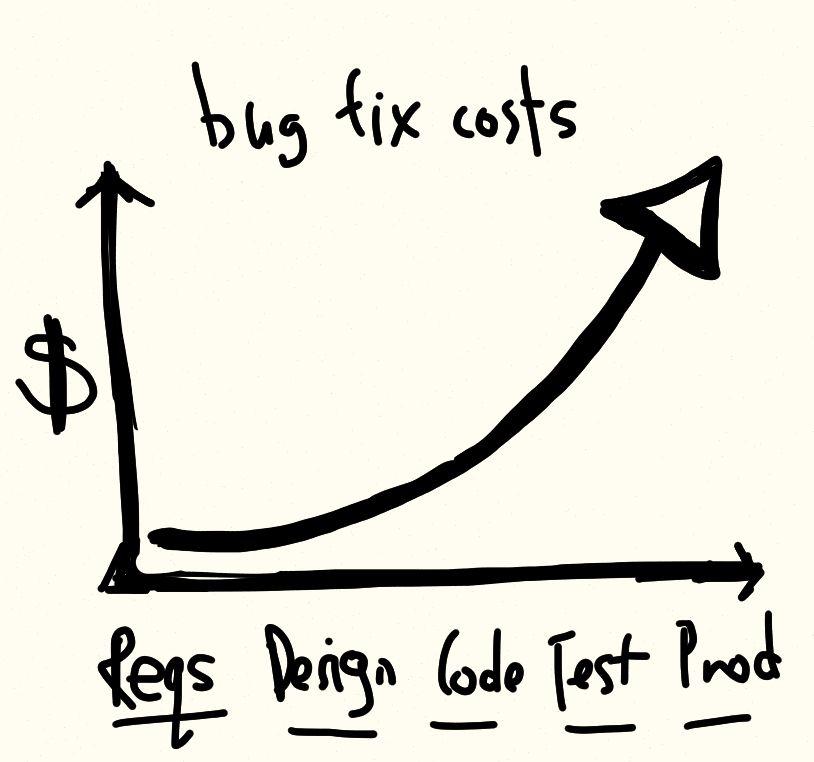 bug fix costs