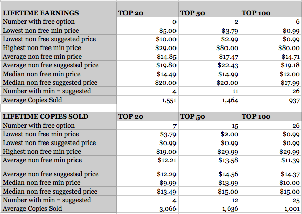 Leanpub pricing analysis