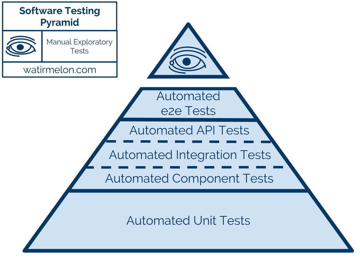 Automated Testing Pyramid