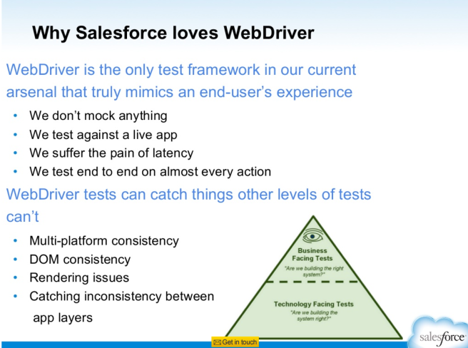 Salesforce Selenium Slide