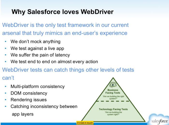 Salesforce Selenium Slide