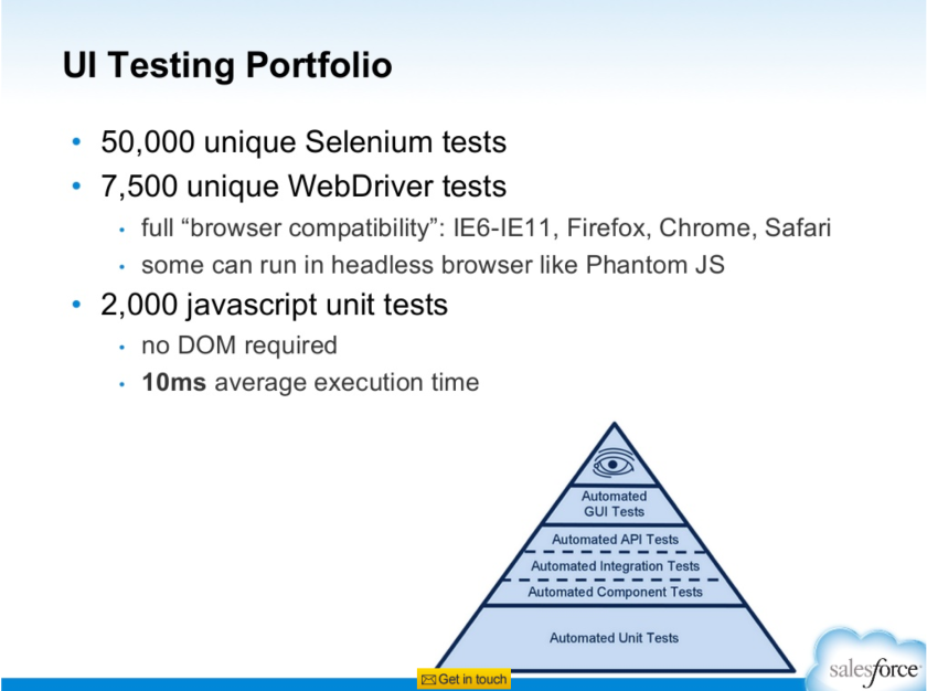 Salesforce UI Testing Portfolio