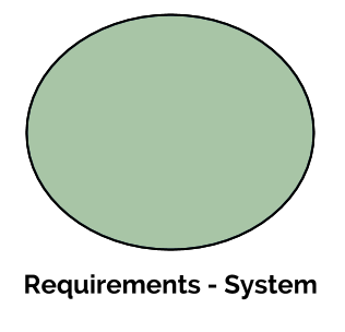 Requirements - System
