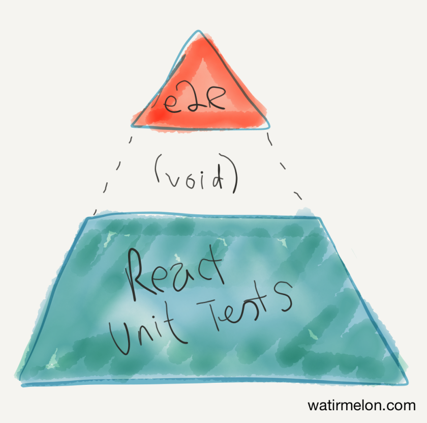 wordpress.com test pyramid.png