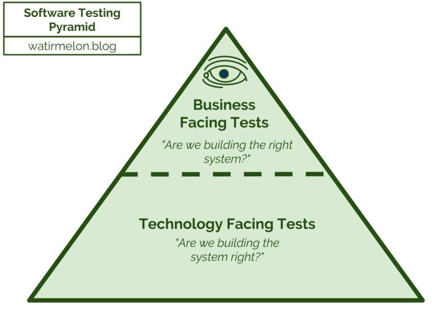 Business Technology Automated Testing Pyramid.jpg