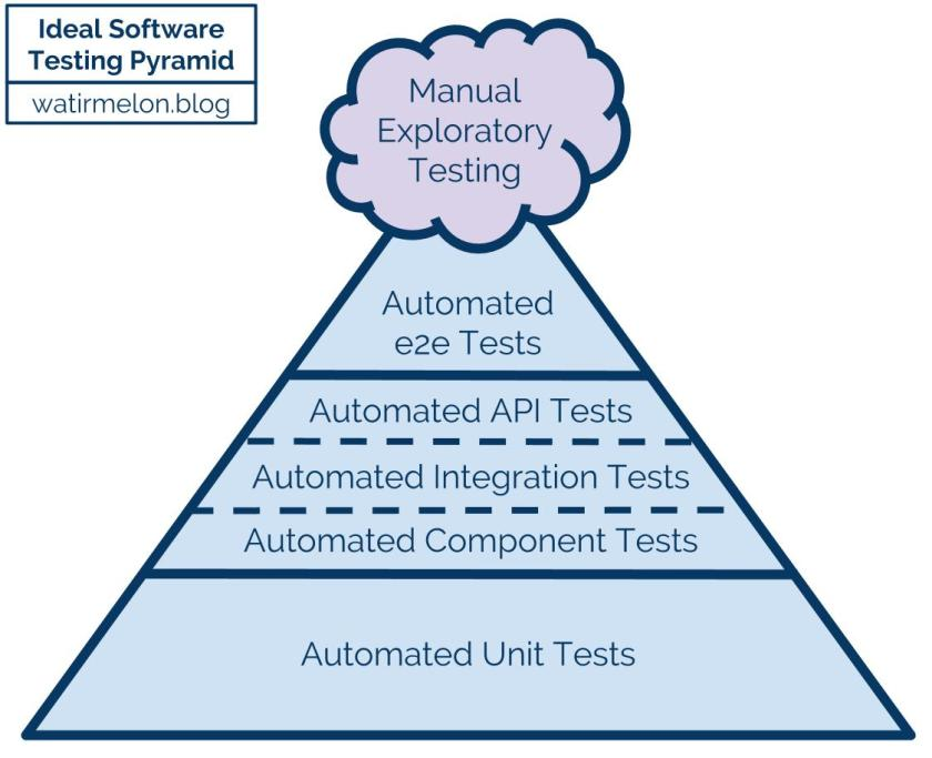 Ideal Automated Testing Pyramid.jpg
