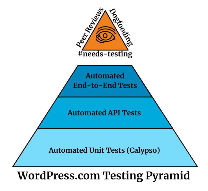 WordPress.com Test Pyramid