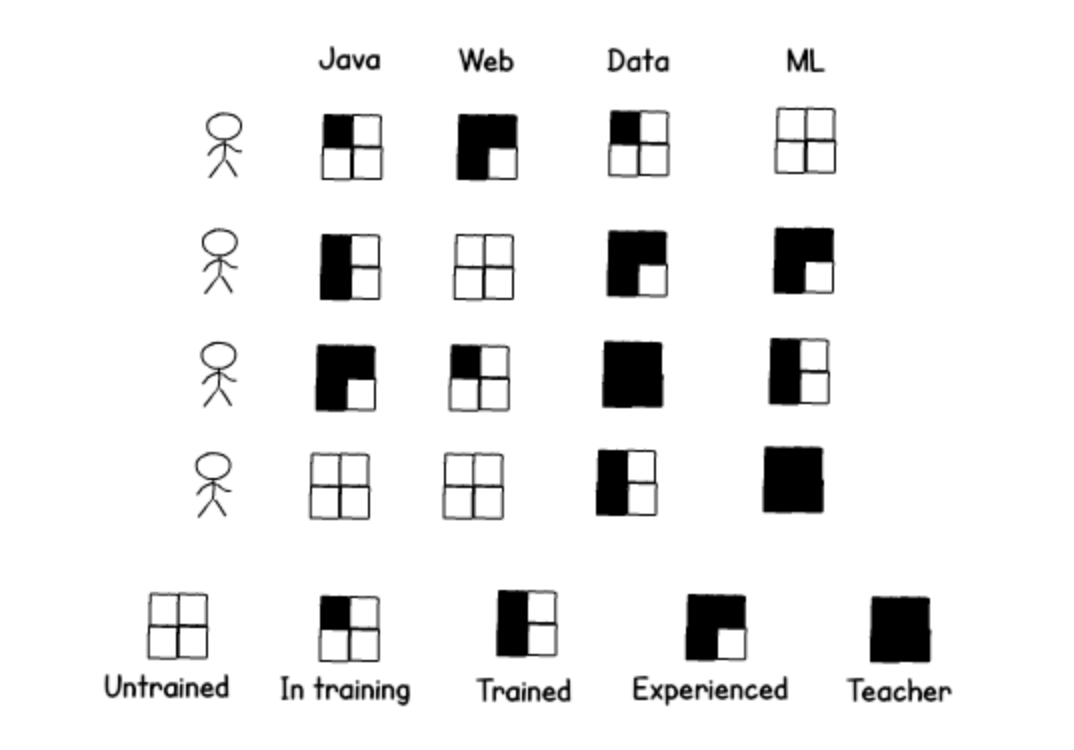 Creating a skills-matrix for t-shaped testers – WatirMelon