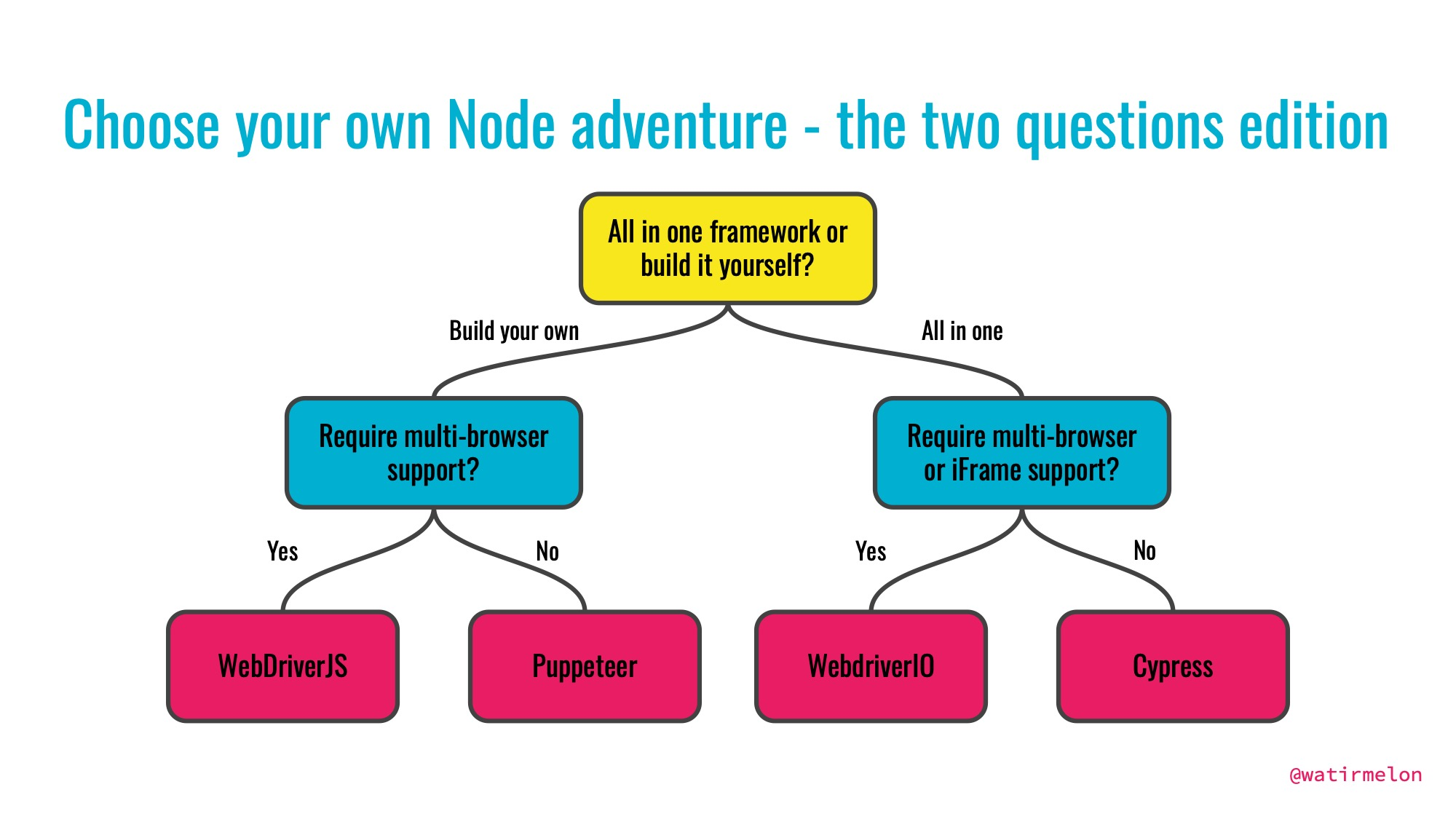 Adventures of end-to-end automated web testing in Node js